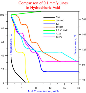 C-2000 Comparison in Hydrochloric Acid