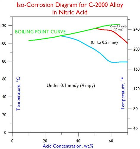 C-2000 Iso-Corrosion in Nitric Acid