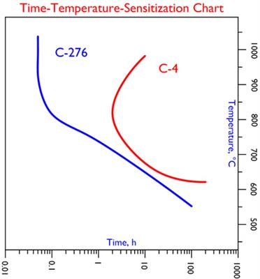 C-4 Time-Temperature-Sensitization