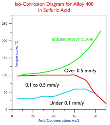 Alloy 400 ISO- Diagram Sulfuric Acid
