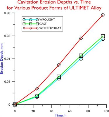 Cavitation Erosion Depths vs. Time for Various Product Forms of ULTIMET Alloy