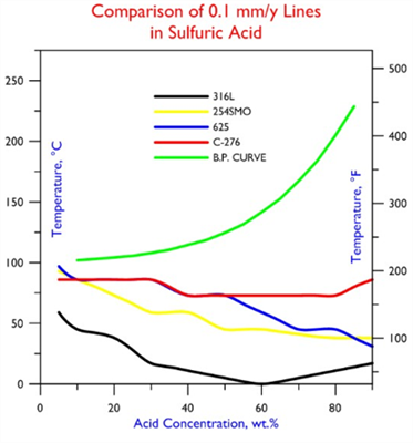 Comparison 0.1 mm-y Lines in Sulfuric Acid