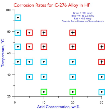 Corrosion Rates C-276 in HF