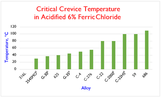 Critical Crevice Temperature in Acidified 6% Ferric Chloride