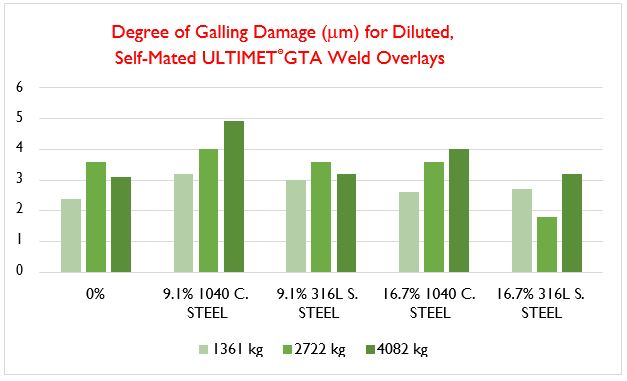 Degree of Galling Damage (um) for Diluted Self-Mated ULTIMET GTA Weld Overlays