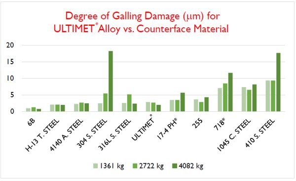 Degree of Galling Damage (um) for ULTIMET Alloy vs. Counterface Material