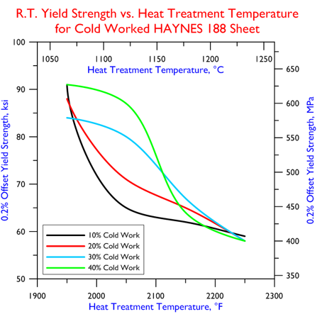 heat-treatmentyieldstrength