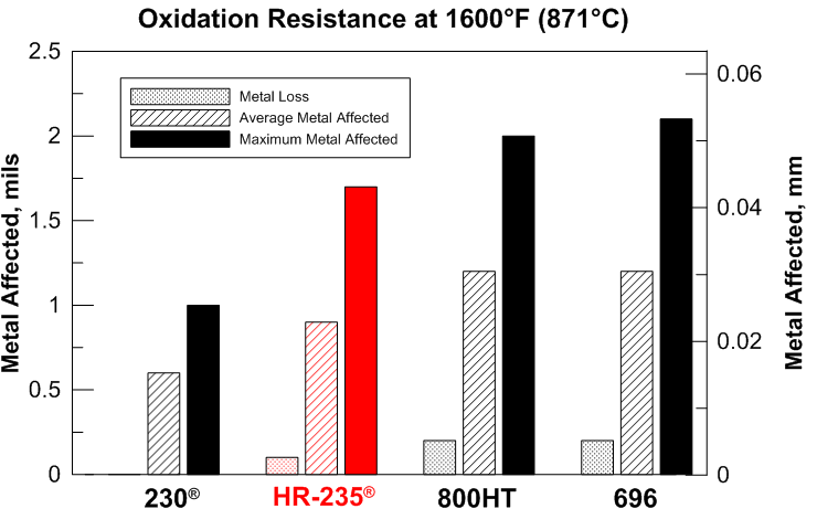 HR-235 oxidation table at 1600