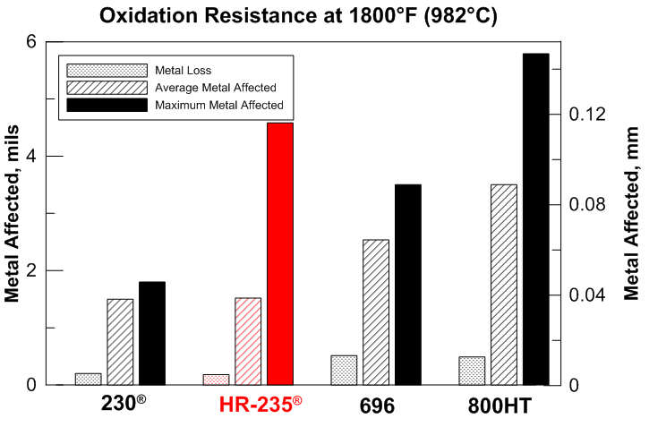 HR-235 oxidation table at 1800