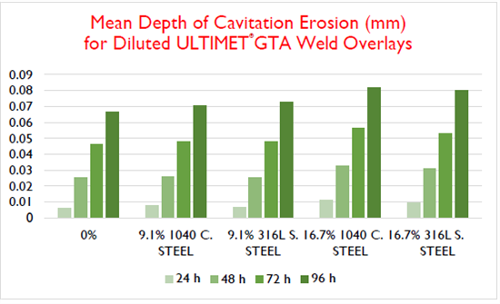 Mean Depth of Cavitation Erosion (mm) for Diluted ULTIMET GTA Weld Overlay