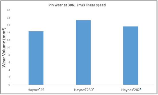 Pin wear at 30N, 2m-s linear speed
