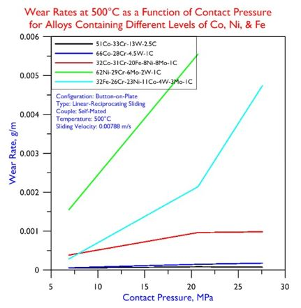 Wear Rates at 500 Degrees C Contact Pressure for Alloys Contanining Different Leveles of Co, Ni, Fe