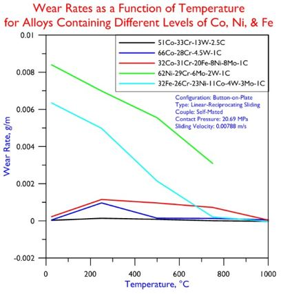 Wear Rates for Alloys Containing Different Co, Ni, Fe Levels