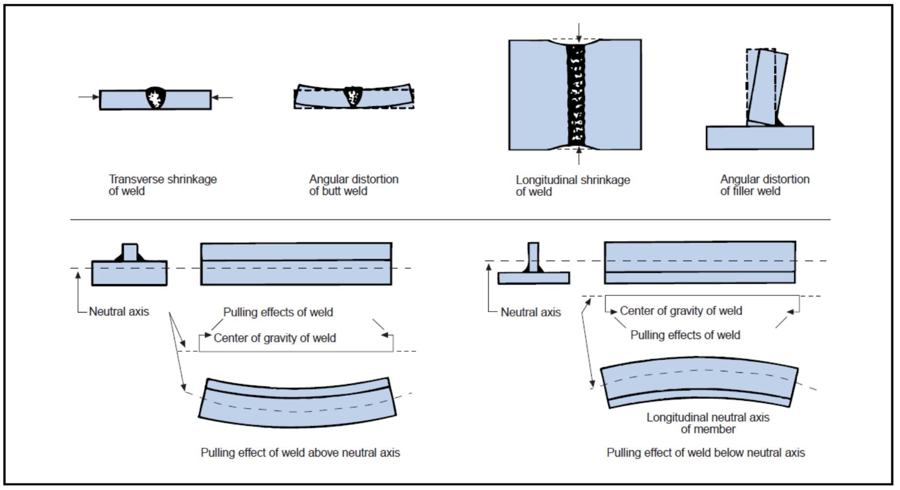 welding defects diagram wiring diagram expertswelding defects diagram wiring diagram schematics welding defects diagram