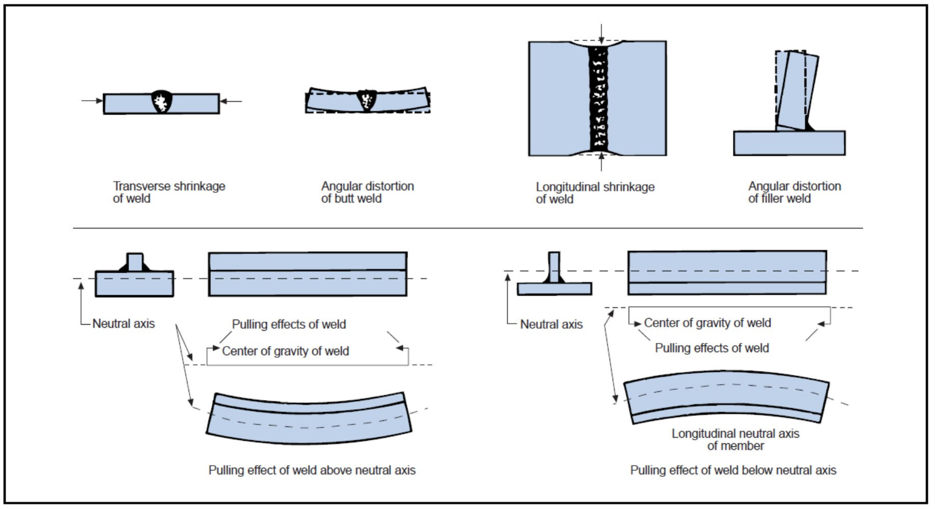 Pipe welding defects